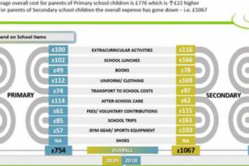 Parents get into debt as they face back-to-school costs